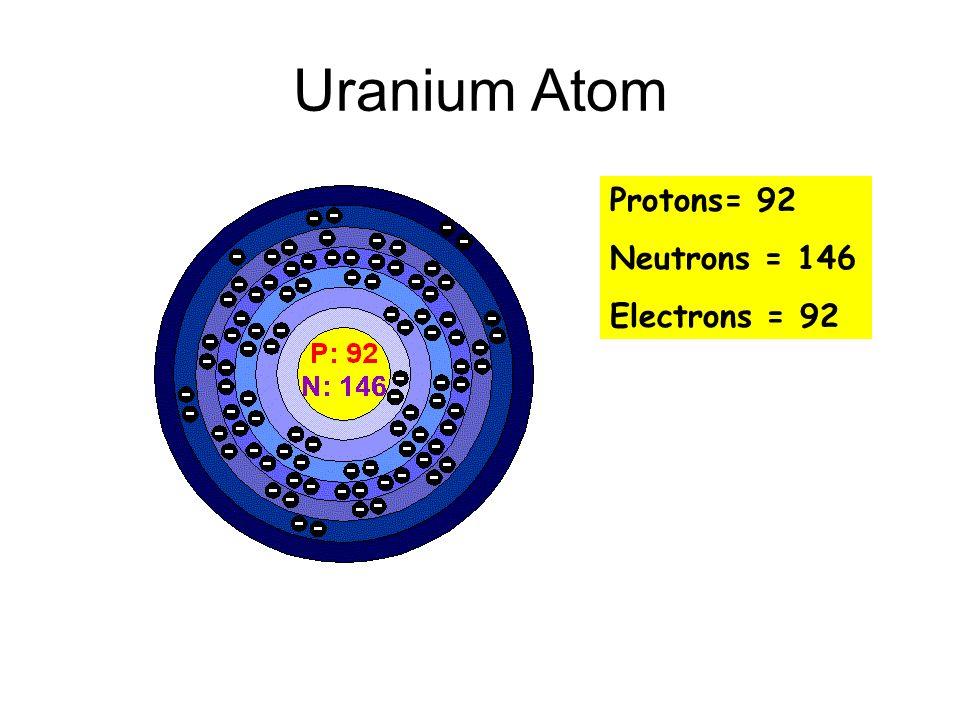 7 3 nuclear energy parts of an atom subatomic particles \u2013proton ( ) Uranium Atom