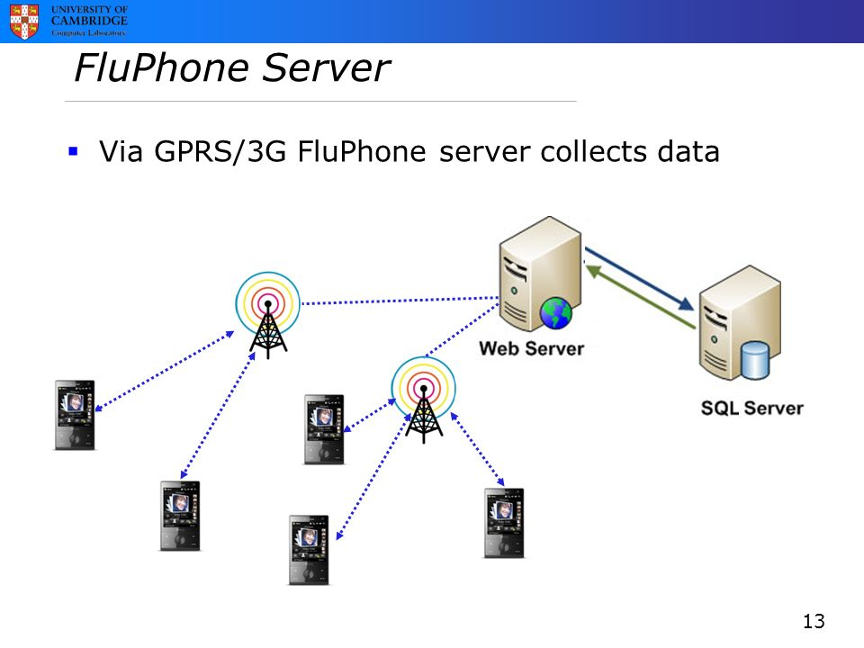 FluPhone Server  Via GPRS/3G FluPhone server collects data 13
