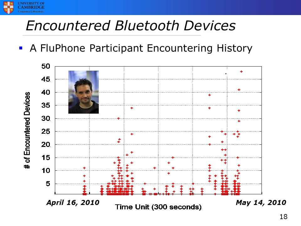 Encountered Bluetooth Devices 18 May 14, 2010April 16, 2010  A FluPhone Participant Encountering History