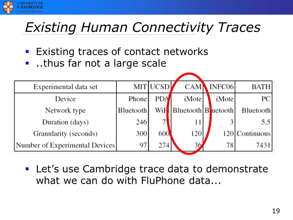 Existing Human Connectivity Traces  Existing traces of contact networks ..thus far not a large scale  Let's use Cambridge trace data to demonstrate what we can do with FluPhone data...