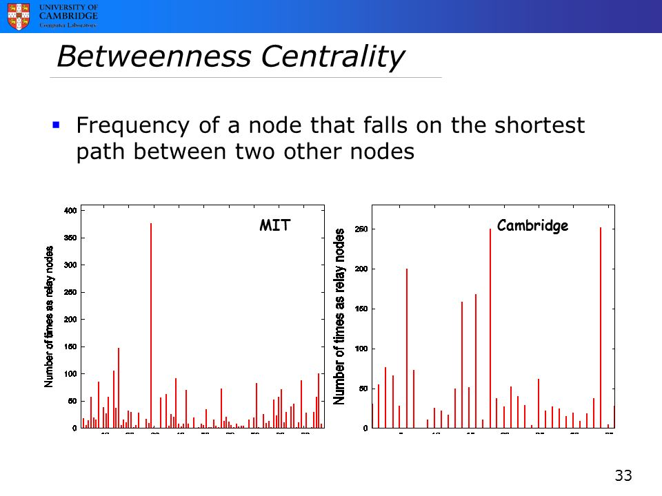Betweenness Centrality MIT Cambridge  Frequency of a node that falls on the shortest path between two other nodes 33