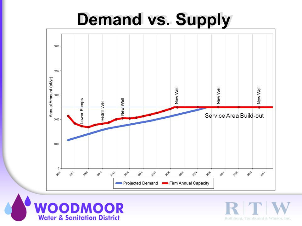 Demand vs. Supply Service Area Build-out
