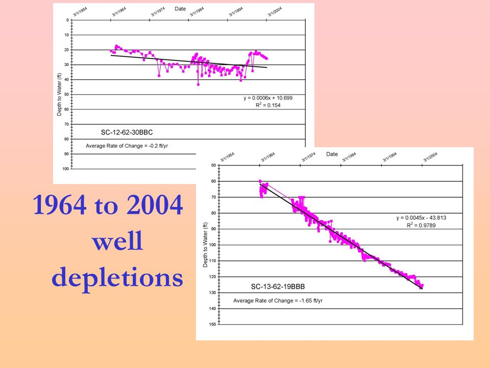 1964 to 2004 well depletions