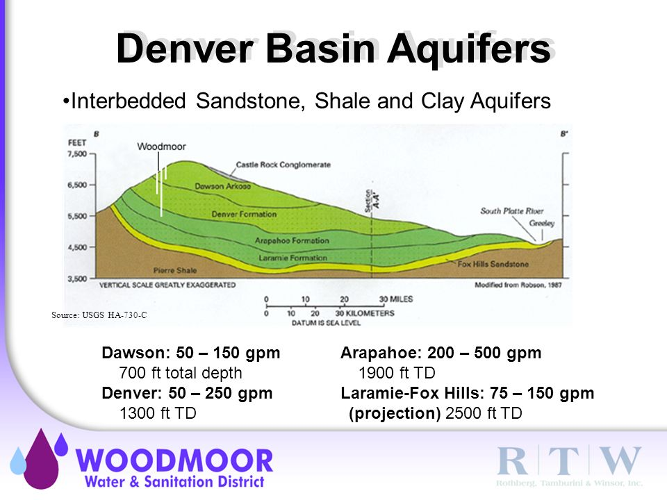 Dawson: 50 – 150 gpm 700 ft total depth Denver: 50 – 250 gpm 1300 ft TD Denver Basin Aquifers Interbedded Sandstone, Shale and Clay Aquifers Arapahoe: 200 – 500 gpm 1900 ft TD Laramie-Fox Hills: 75 – 150 gpm (projection) 2500 ft TD Source: USGS HA-730-C