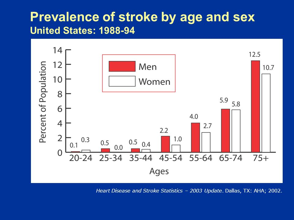 STROKE STATS Third leading cause of death deaths a year