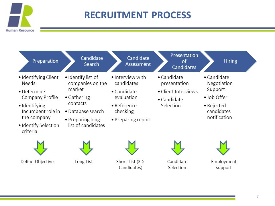 7 RECRUITMENT PROCESS Preparation Identifying Client Needs Determine Company Profile Identifying Incumbent role in the company Identify Selection criteria Candidate Search Identify list of companies on the market Gathering contacts Database search Preparing long- list of candidates Candidate Assessment Interview with candidates Candidate evaluation Reference checking Preparing report Presentation of Candidates Candidate presentation Client Interviews Candidate Selection Hiring Candidate Negotiation Support Job Offer Rejected candidates notification Define ObjectiveLong-ListShort-List (3-5 Candidates) Candidate Selection Employment support