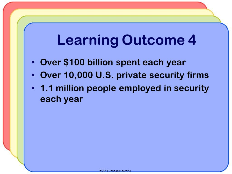 © 2011 Cengage Learning Learning Outcome 4 Over $100 billion spent each year Over 10,000 U.S.