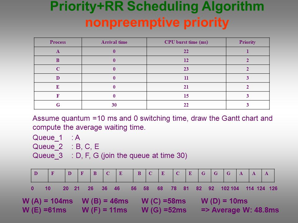 Cpu Scheduling Whenever The Cpu Becomes Idle The Operating System Must Select One Of The Processes In The Ready Queue To Be Executed The Short Term Scheduler Ppt Download