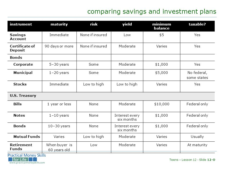 Teens Lesson Twelve Saving And Investing Comparing Savings And