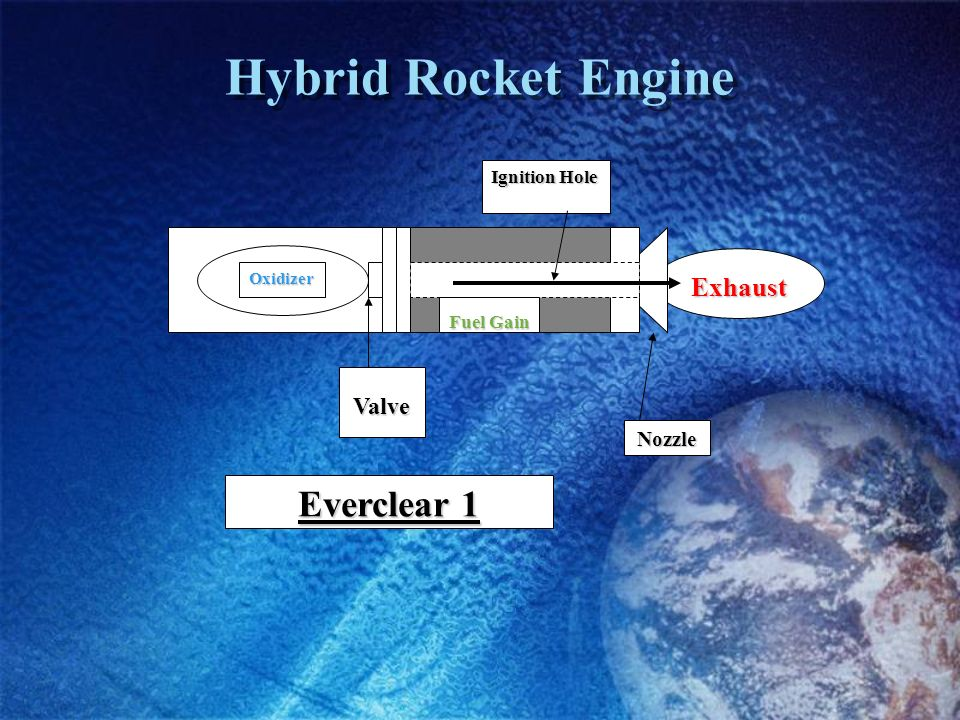 Journey to Mars: Hybrid Rocketry, Plasma, Interstellar