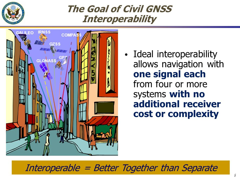 5 The Goal of Civil GNSS Interoperability Ideal interoperability allows navigation with one signal each from four or more systems with no additional receiver cost or complexity Interoperable = Better Together than Separate GPS QZSS GALILEO COMPASS IRNSS GLONASS