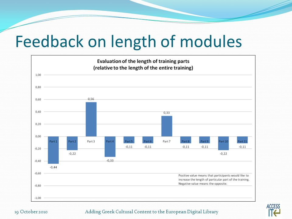Feedback on length of modules 19 October 2010Adding Greek Cultural Content to the European Digital Library