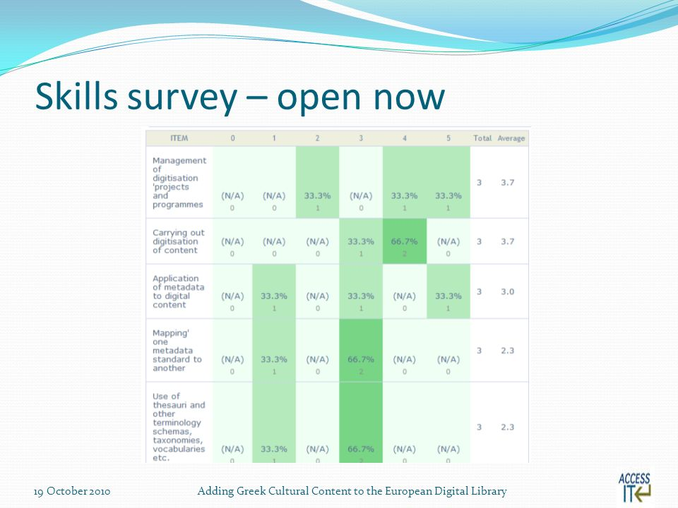 Skills survey – open now 19 October 2010Adding Greek Cultural Content to the European Digital Library