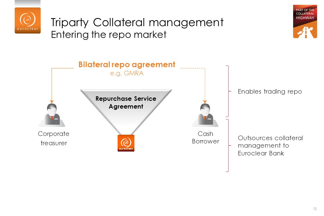 Triparty For Corporates Break Out Session Euroclear Collateral