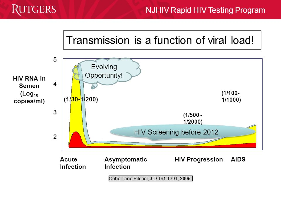 NJHIV Rapid HIV Testing Program HIV Testing Algorithms - A Long Journey - Eugene G. Martin, Ph.D. Professor - Pathology & Laboratory Medicine UMDNJ - Robert. - ppt download - 웹