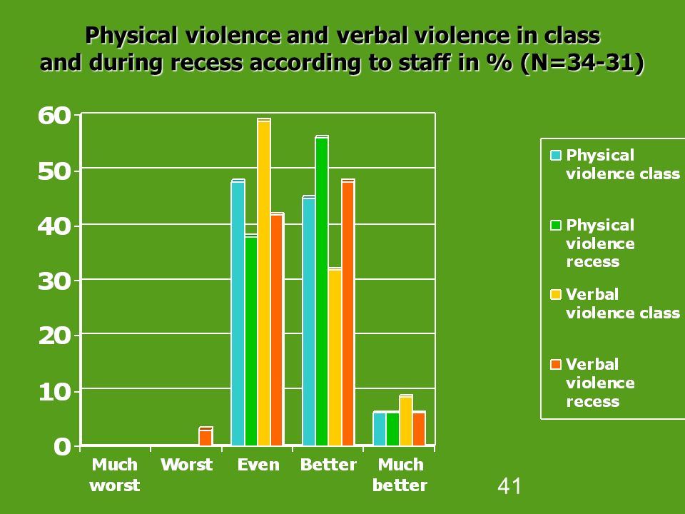41 Physical violence and verbal violence in class and during recess according to staff in % (N=34-31)‏