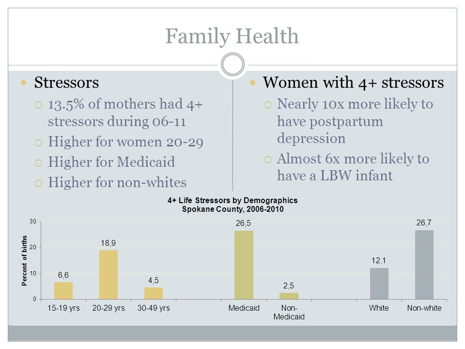 Family Health Stressors  13.5% of mothers had 4+ stressors during  Higher for women  Higher for Medicaid  Higher for non-whites Women with 4+ stressors  Nearly 10x more likely to have postpartum depression  Almost 6x more likely to have a LBW infant