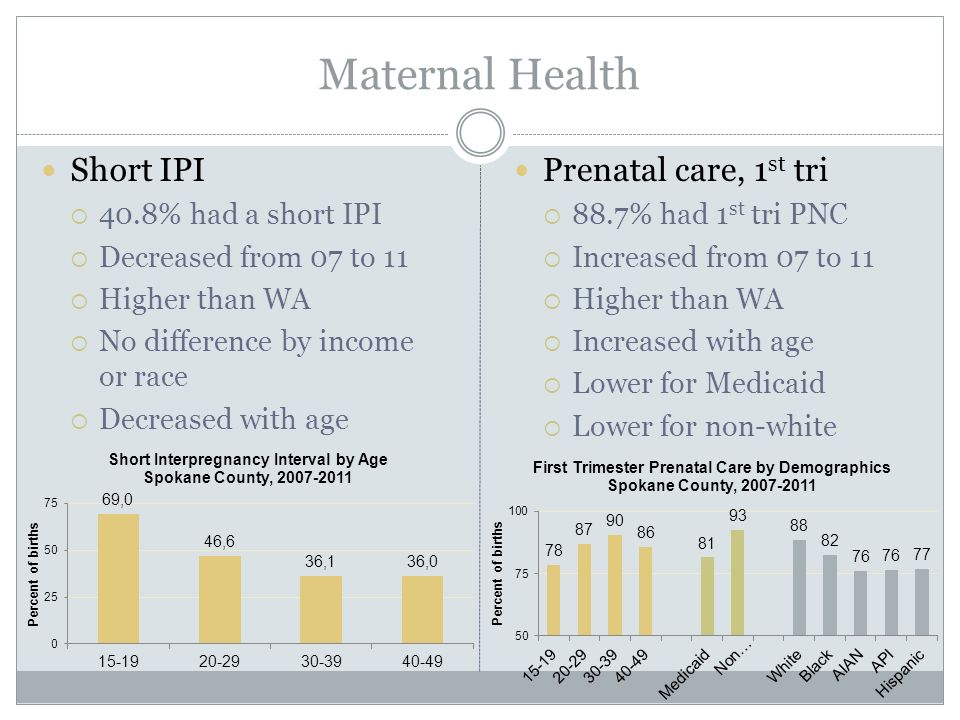 Maternal Health Short IPI  40.8% had a short IPI  Decreased from 07 to 11  Higher than WA  No difference by income or race  Decreased with age Prenatal care, 1 st tri  88.7% had 1 st tri PNC  Increased from 07 to 11  Higher than WA  Increased with age  Lower for Medicaid  Lower for non-white