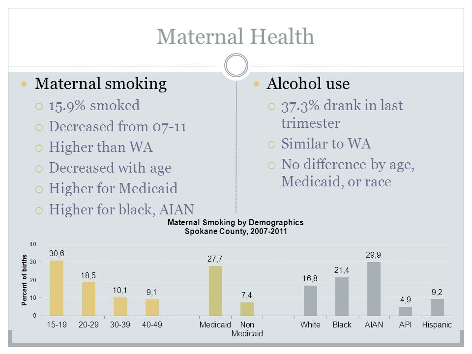 Maternal Health Maternal smoking  15.9% smoked  Decreased from  Higher than WA  Decreased with age  Higher for Medicaid  Higher for black, AIAN Alcohol use  37.3% drank in last trimester  Similar to WA  No difference by age, Medicaid, or race