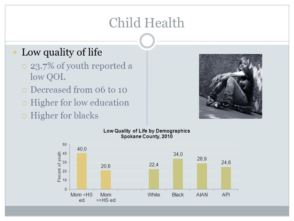 Child Health Low quality of life  23.7% of youth reported a low QOL  Decreased from 06 to 10  Higher for low education  Higher for blacks