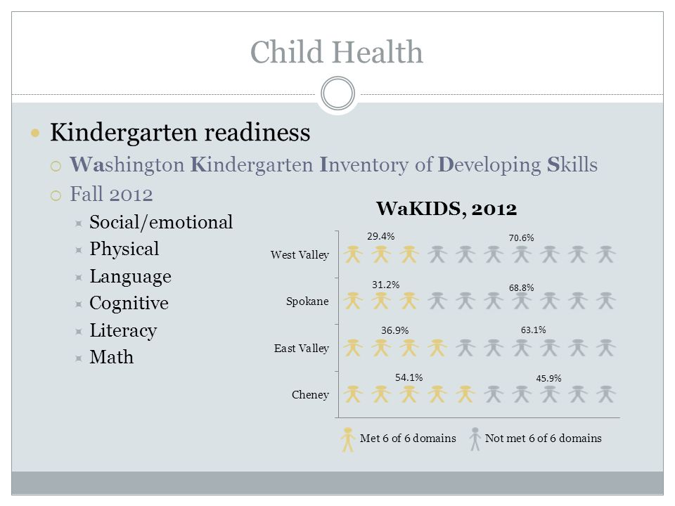 Child Health Kindergarten readiness  Washington Kindergarten Inventory of Developing Skills  Fall 2012  Social/emotional  Physical  Language  Cognitive  Literacy  Math