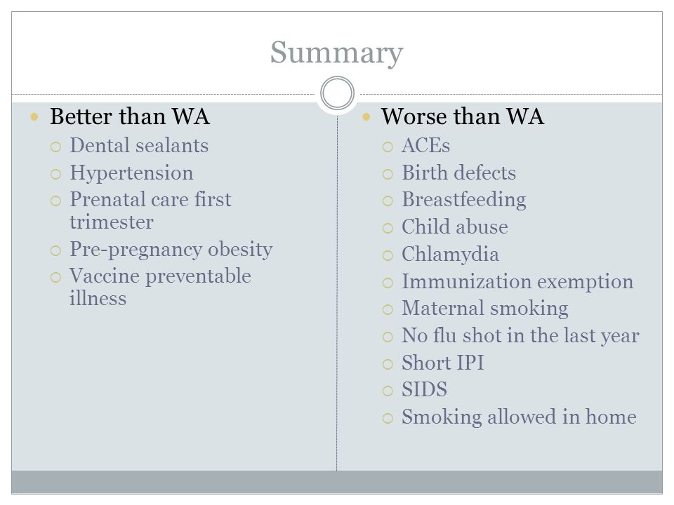 Summary Better than WA  Dental sealants  Hypertension  Prenatal care first trimester  Pre-pregnancy obesity  Vaccine preventable illness Worse than WA  ACEs  Birth defects  Breastfeeding  Child abuse  Chlamydia  Immunization exemption  Maternal smoking  No flu shot in the last year  Short IPI  SIDS  Smoking allowed in home