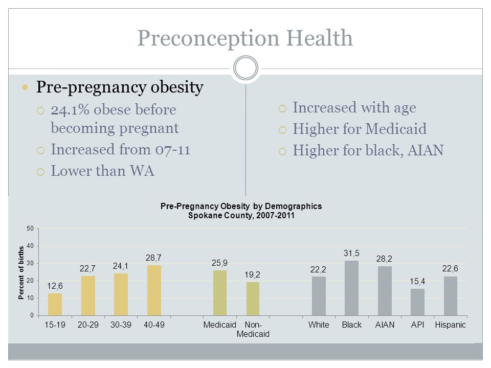 Pre-pregnancy obesity  24.1% obese before becoming pregnant  Increased from  Lower than WA  Increased with age  Higher for Medicaid  Higher for black, AIAN