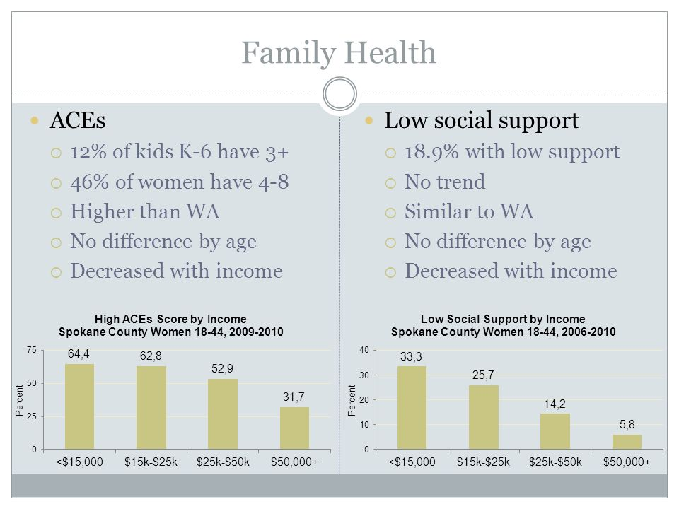 Family Health ACEs  12% of kids K-6 have 3+  46% of women have 4-8  Higher than WA  No difference by age  Decreased with income Low social support  18.9% with low support  No trend  Similar to WA  No difference by age  Decreased with income