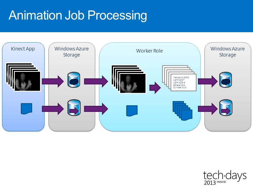 Grid Computing with 256 Windows Azure Worker Roles & Kinect