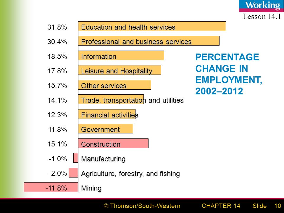© Thomson/South-WesternSlideCHAPTER 1410 PERCENTAGE CHANGE IN EMPLOYMENT, 2002–2012 Education and health services 31.8% Professional and business services 30.4% Information 18.5% Leisure and Hospitality 17.8% Other services 15.7% Trade, transportation and utilities 14.1% Financial activities 12.3% Government 11.8% Construction 15.1% Manufacturing -1.0% Agriculture, forestry, and fishing -2.0% Mining -11.8% Lesson 14.1