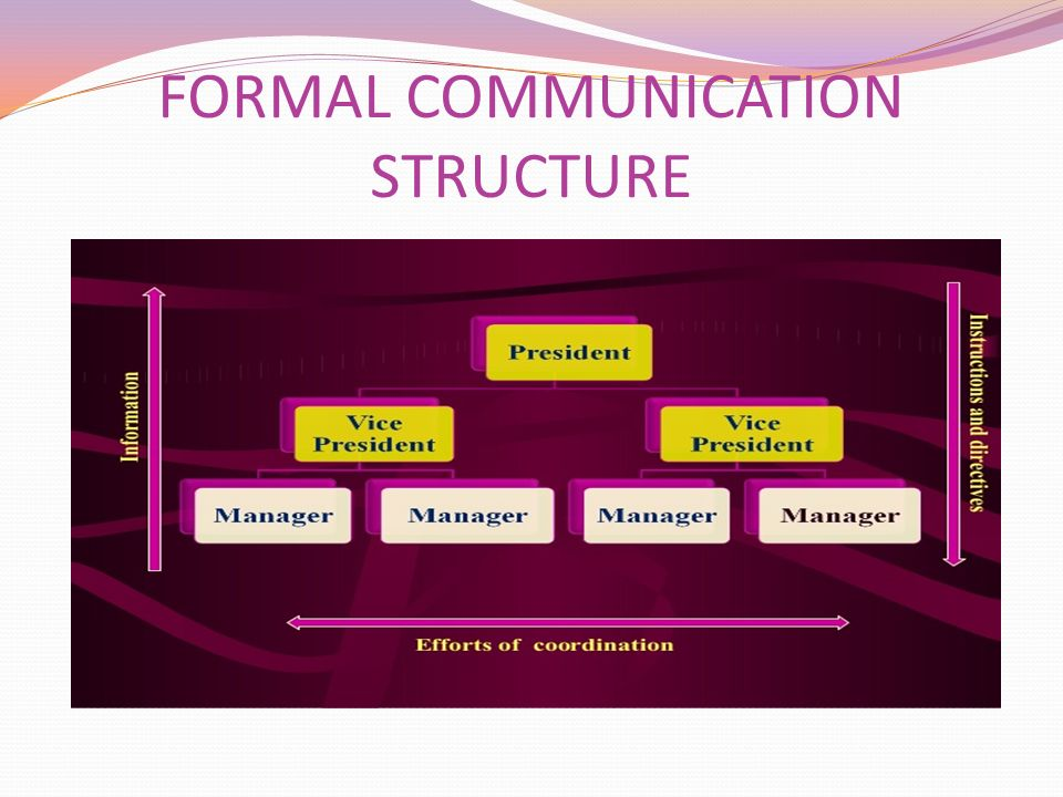 FORMAL COMMUNICATION STRUCTURE