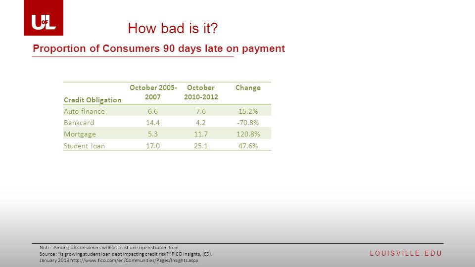 Edu Proportion Of Consumers 90 Days Late On Payment How Bad Is It