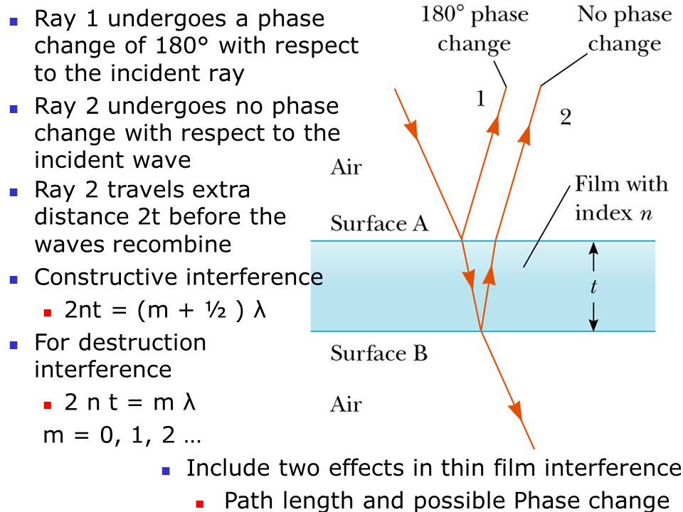 Interference in Thin Films Examples are soap bubbles and oil on water Due to interference of waves reflected from both surfaces of the film Two facts-- An electromagnetic wave traveling: from low index medium n 1 toward higher index medium n 2 undergoes a 180° phase change on reflection There is no phase change in the reflected wave if n 2 < n 1 The wavelength of light λ n in a medium with index of refraction n is λ n = λ/n (λ is the wavelength of light in vacuum)