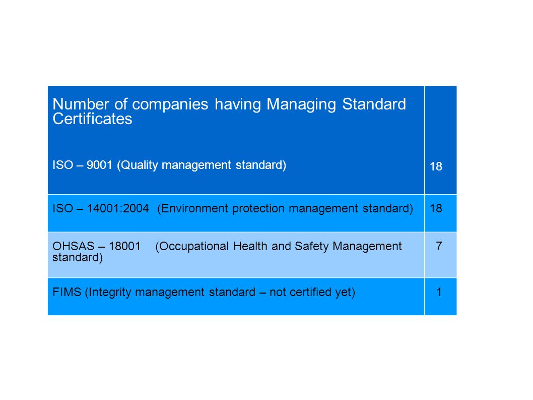 Number of companies having Managing Standard Certificates ISO – 9001 (Quality management standard) 1818 ISO – 14001:2004 (Environment protection management standard)1818 OHSAS – (Occupational Health and Safety Management standard) 7 FIMS (Integrity management standard – not certified yet) 1