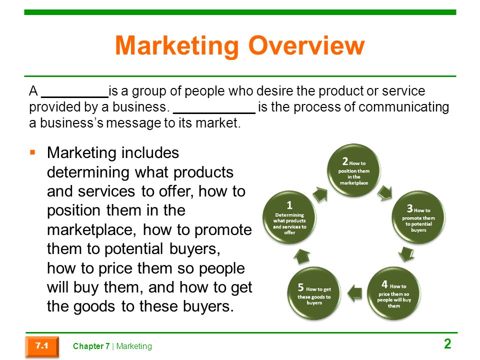 Marketing Overview  Marketing includes determining what products and services to offer, how to position them in the marketplace, how to promote them to potential buyers, how to price them so people will buy them, and how to get the goods to these buyers.