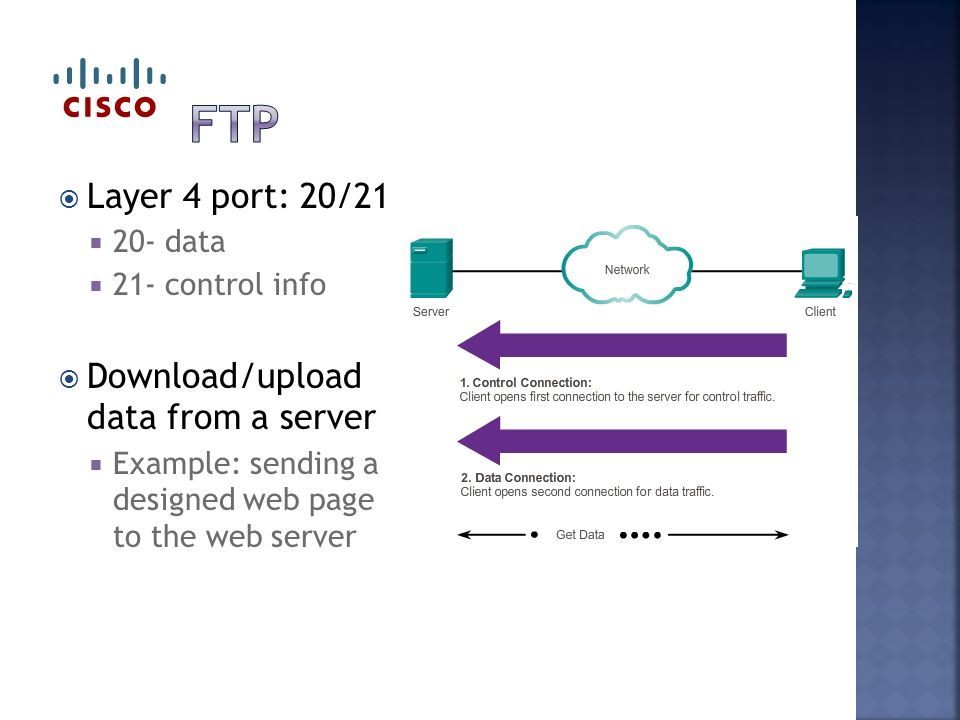  Layer 4 port: 20/21  20- data  21- control info  Download/upload data from a server  Example: sending a designed web page to the web server