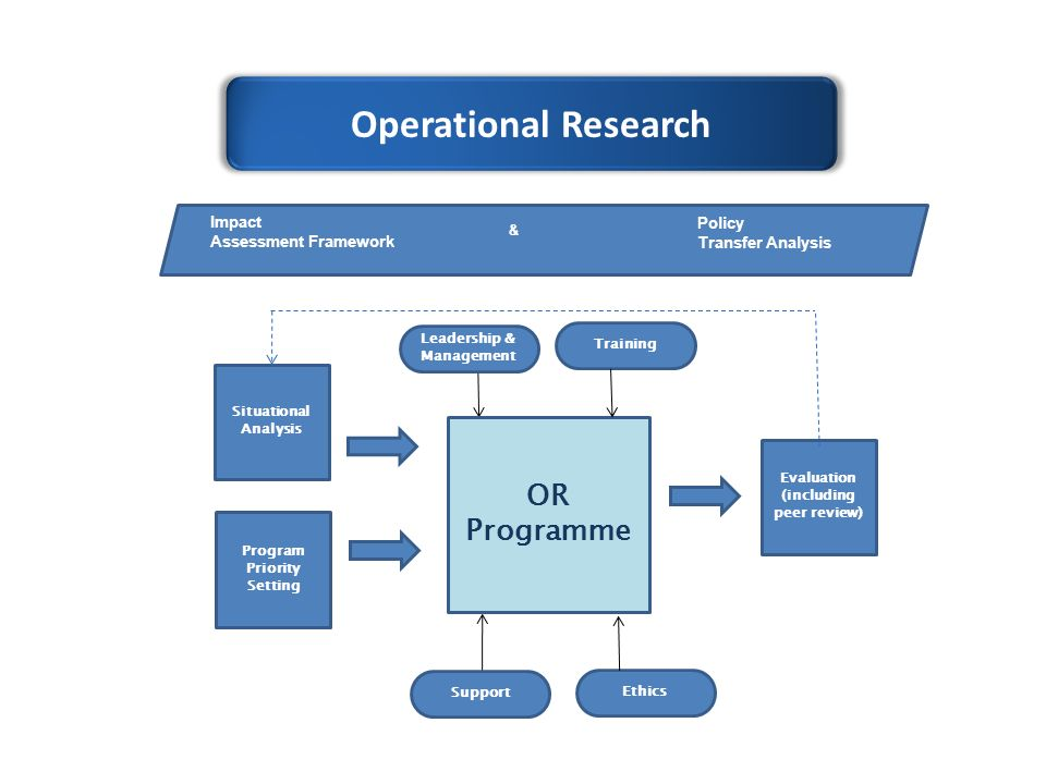 Operational Research Situational Analysis Program Priority Setting OR Programme Evaluation (including peer review) Training Leadership & Management Ethics Support Impact Assessment Framework Policy Transfer Analysis &