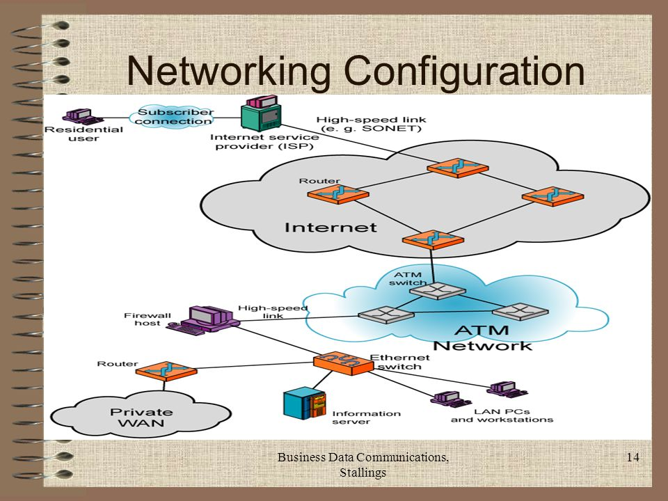 Business Data Communications, Stallings 14 Networking Configuration