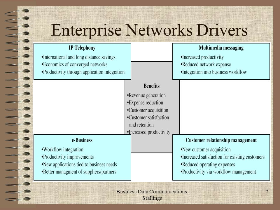 Business Data Communications, Stallings 7 Enterprise Networks Drivers