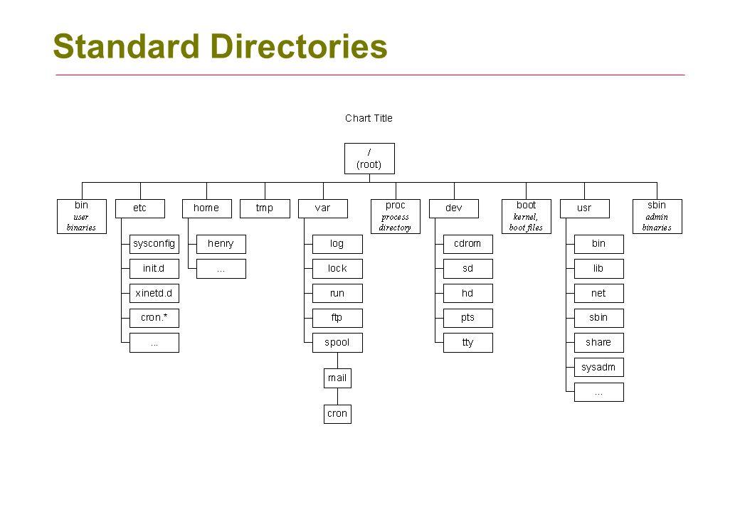 2 Standard Directories