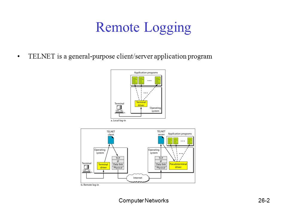 Computer networks26 1 chapter 26 remote logging electronic mail 2 computer networks26 2 remote logging telnet is a general purpose clientserver application program ccuart Choice Image