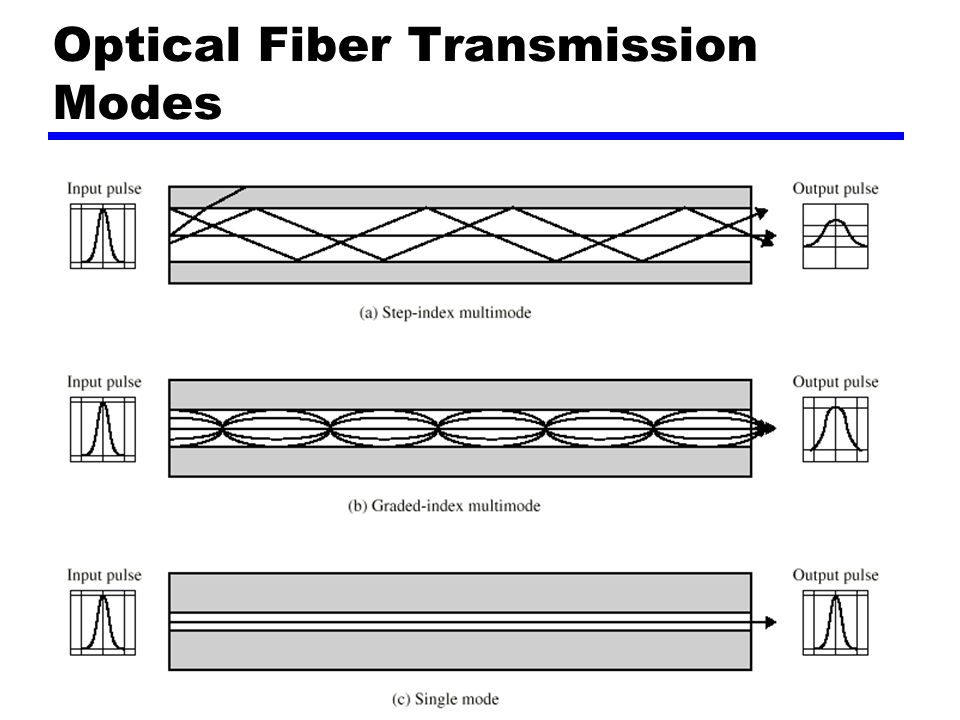 20 Optical Fiber Transmission Modes