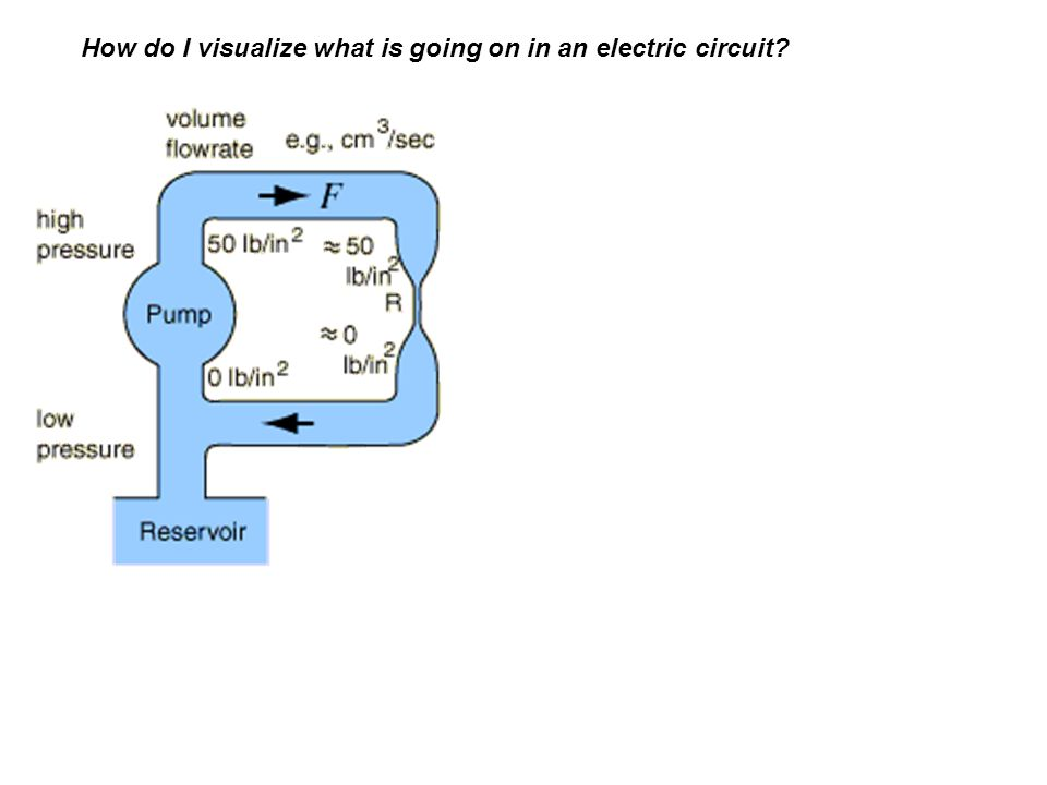 How do I visualize what is going on in an electric circuit
