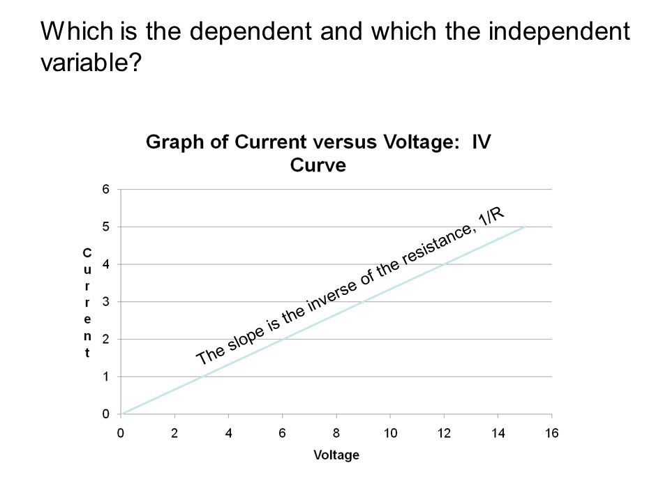 Which is the dependent and which the independent variable.