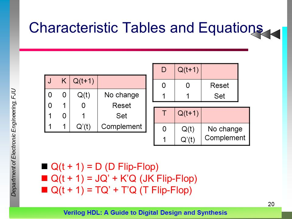 Department of Electronic Engineering, FJU Verilog HDL: A Guide to Digital Design and Synthesis 20 Characteristic Tables and Equations J KQ(t+1) Q(t) 0 1 Q'(t) No change Reset Set Complement DQ(t+1) Reset Set TQ(t+1) 0101 Q(t) Q'(t) No change Complement Q(t + 1) = D (D Flip-Flop) Q(t + 1) = JQ' + K'Q (JK Flip-Flop) Q(t + 1) = TQ' + T'Q (T Flip-Flop)