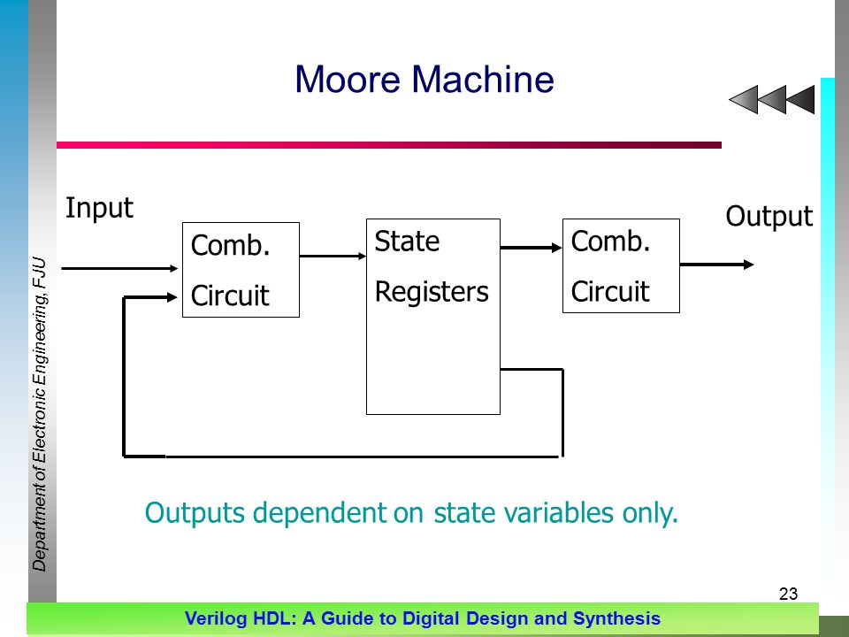 Department of Electronic Engineering, FJU Verilog HDL: A Guide to Digital Design and Synthesis 23 Moore Machine Comb.