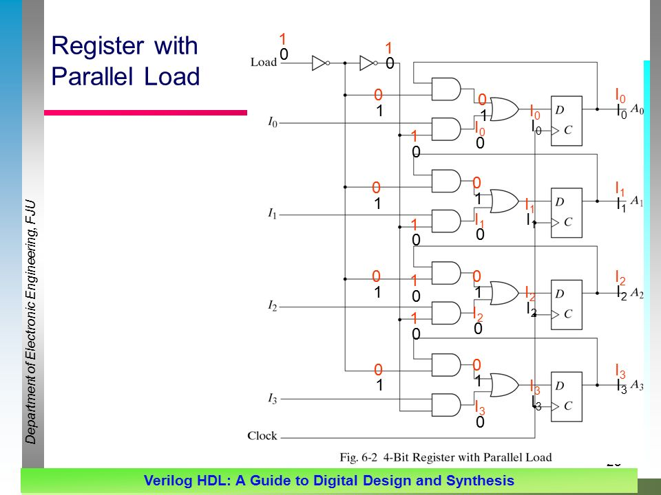Department of Electronic Engineering, FJU Verilog HDL: A Guide to Digital Design and Synthesis 25 Register with Parallel Load I0I0 I1I1 I2I2 I3I3 I0I0 I1I1 I2I2 I3I3 I0I0 I1I1 I2I2 I3I I0I0 I1I1 I2I2 I3I3 I0I0 I1I1 I2I2 I3I3