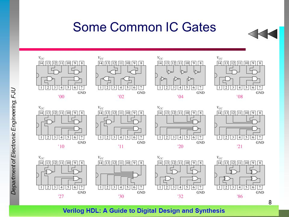 Department of Electronic Engineering, FJU Verilog HDL: A Guide to Digital Design and Synthesis 8 Some Common IC Gates