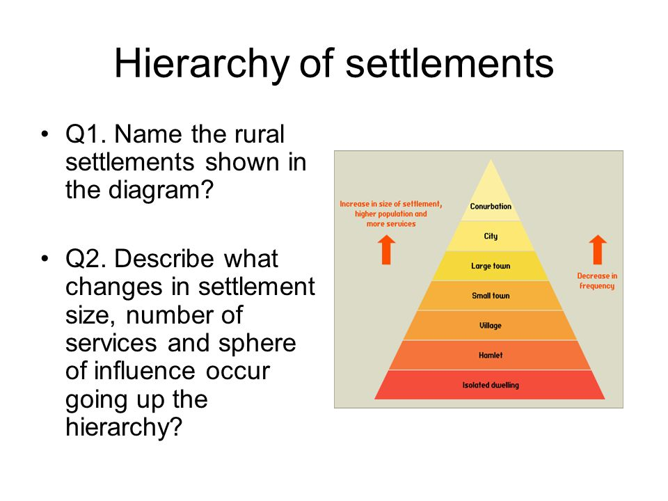 Hierarchy of settlements Q1. Name the rural settlements shown in the diagram.