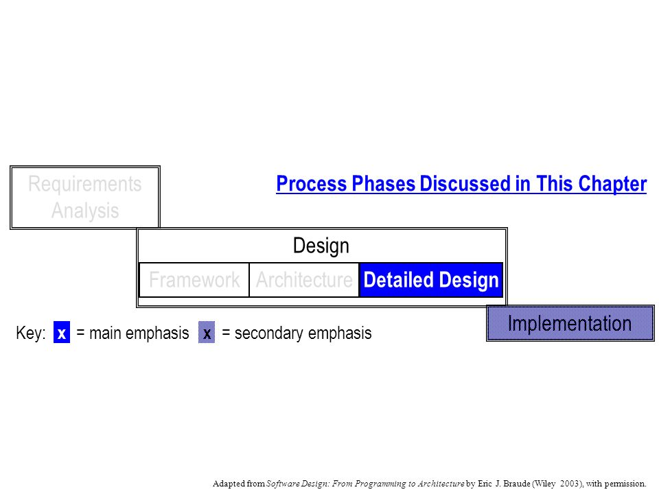 Chapter 10 Introduction To Components Process Phases Discussed In This Chapter Requirements Analysis Design Implementation Architectureframework Detailed Ppt Download